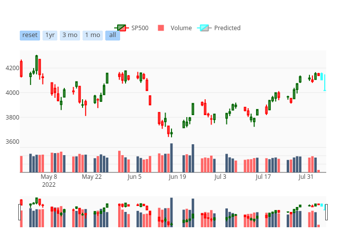 SP500, Volume, Predicted | candlestick made by Lorindol | plotly
