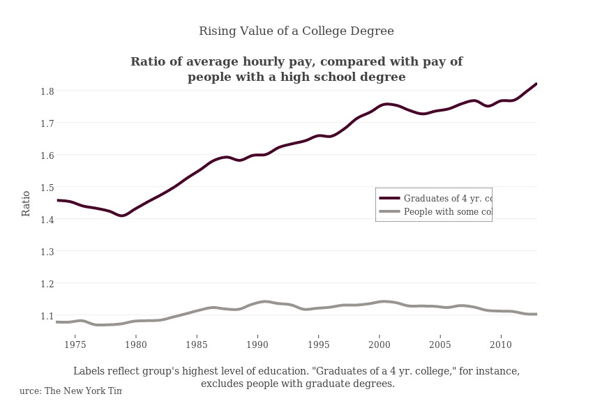 the value of a college degree Association of american colleges & universities the term value added often refers either to the value of having a college degree-in terms of income.