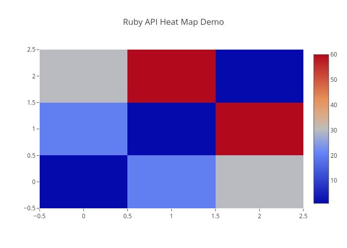 Ruby API Heat Map Demo | heatmap made by Louism | plotly Heat Map Api on