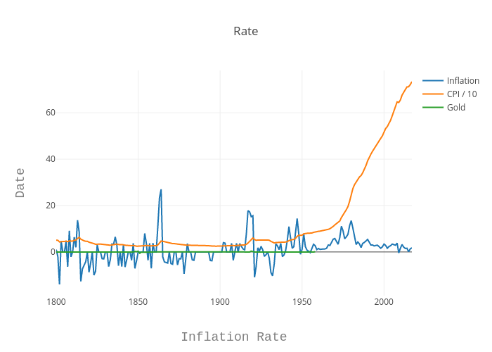 Rate | line chart made by Louismillette | plotly