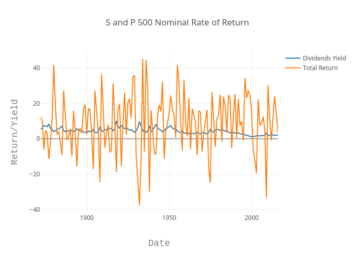 S and P 500 Nominal Rate of Return   line chart made by Louismillette   plotly