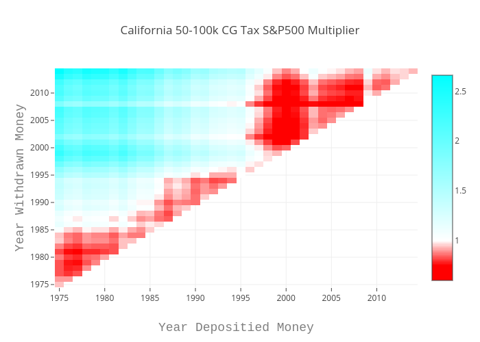 California 50-100k CG Tax S&P500 Multiplier | heatmap made by Louismillette | plotly