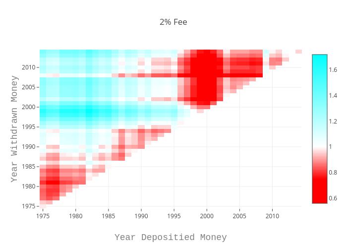 2% Fee | heatmap made by Louismillette | plotly