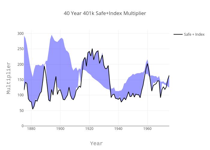 40 Year 401k Safe+Index Multiplier | filled  made by Louismillette | plotly