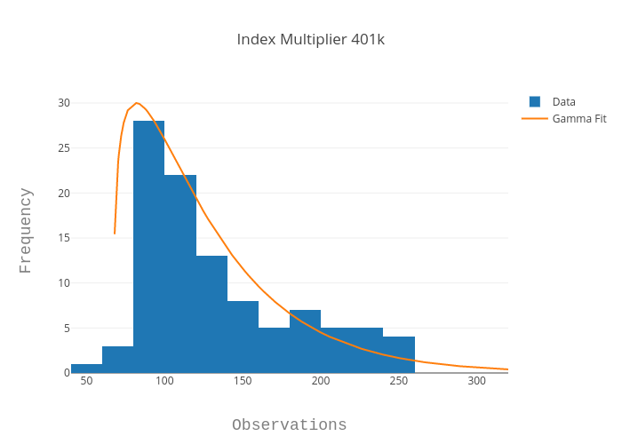 Index Multiplier 401k | histogram made by Louismillette | plotly