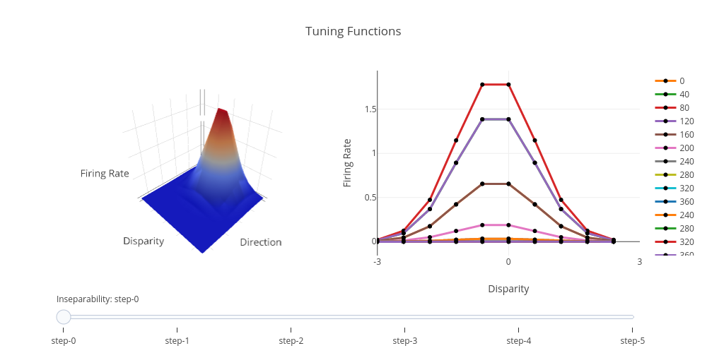 Tuning Functions | surface made by Lowell112 | plotly