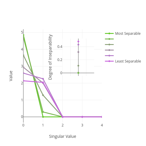 Singular Value Decomposition (SVD) – LUCID