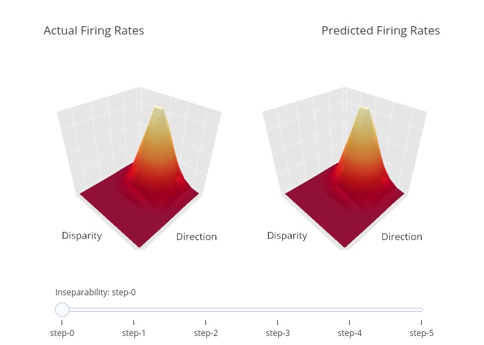 Actual Firing Rates                                                          Predicted Firing Rates   surface made by Lowell112   plotly
