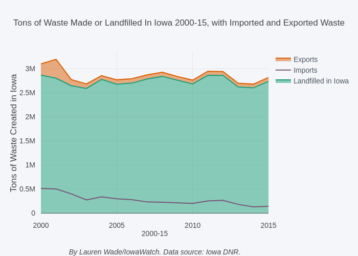 Tons of Waste Made or Landfilled In Iowa 2000-15, with Imported and Exported Waste | line chart made by Lrmwade | plotly