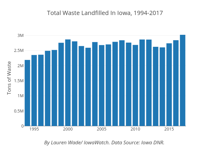 Total Waste Landfilled In Iowa, 1994-2017 | bar chart made by Lrmwade | plotly