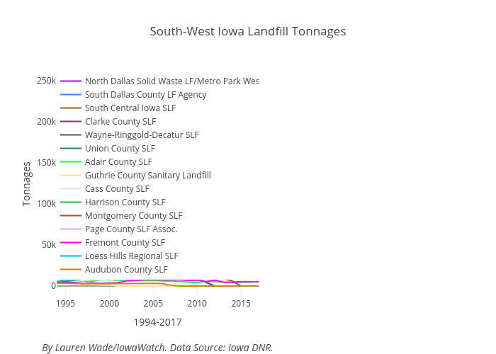 South-West Iowa Landfill Tonnages | line chart made by Lrmwade | plotly