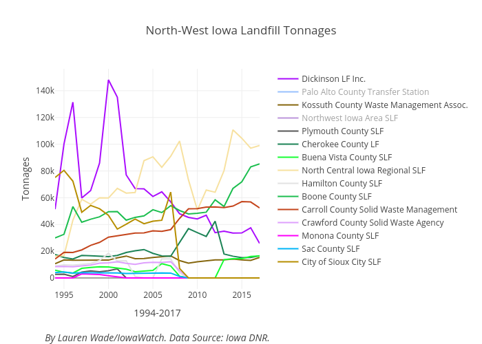 North-West Iowa Landfill Tonnages | line chart made by Lrmwade | plotly