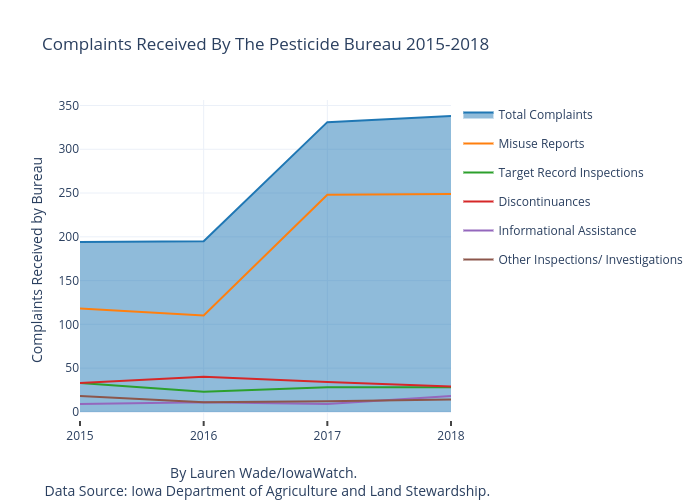 Complaints Received By The Pesticide Bureau 2015-2018 | line chart made by Lrmwade | plotly