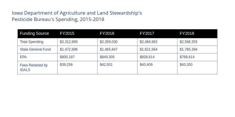 Iowa Department of Agriculture and Land Stewardship's Pesticide Bureau's Spending, 2015-2018   table made by Lrmwade   plotly