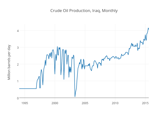Crude Oil Production, Iraq, Monthly