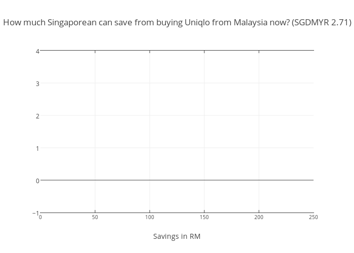 How much Singaporean can save from buying Uniqlo from