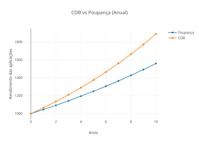 CDB vs Poupança (Anual) | scatter chart made by Lucasbassotto2 | plotly
