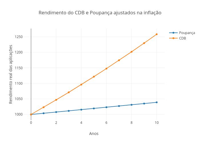Rendimento do CDB e Poupança ajustados na inflação   scatter chart made by Lucasbassotto2   plotly