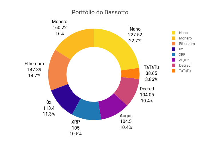 Portfólio do Bassotto   pie made by Lucasbassotto2   plotly