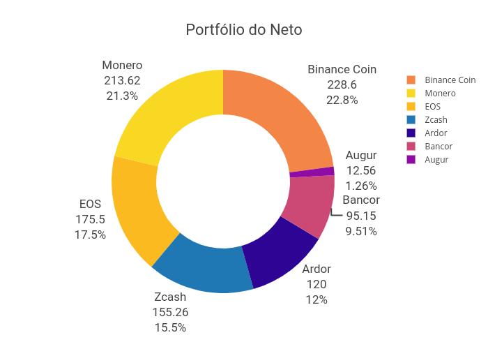 Portfólio do Neto | pie made by Lucasbassotto2 | plotly