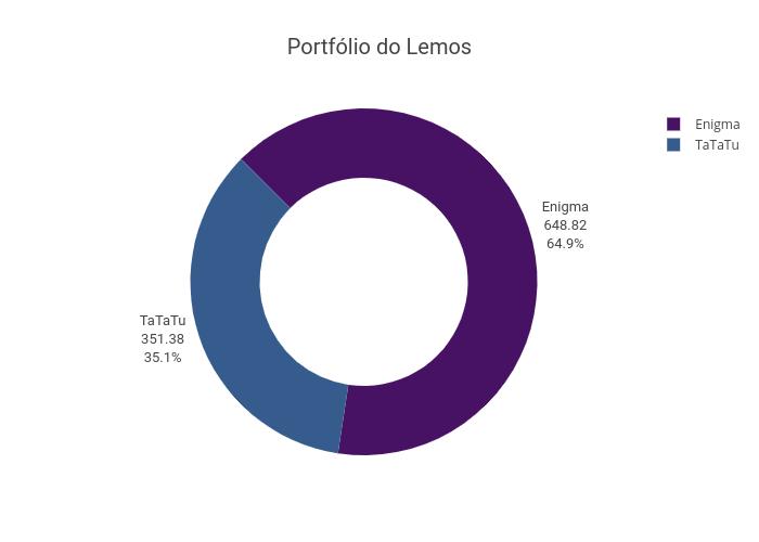 Portfólio do Lemos   pie made by Lucasbassotto2   plotly