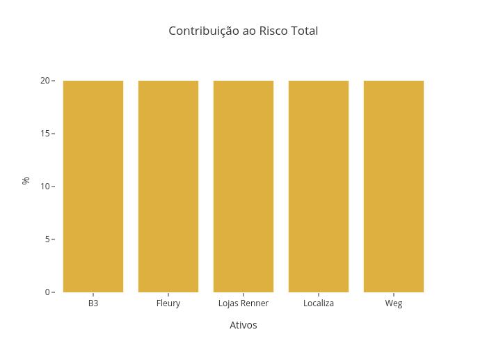 Contribuição ao Risco