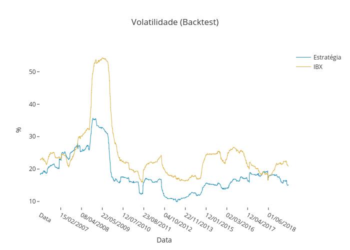 Volatilidade Backtest