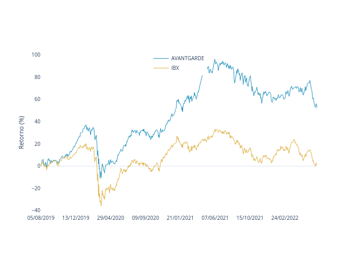 AVANTGARDE vs IBX | line chart made by Lucianobfranca | plotly