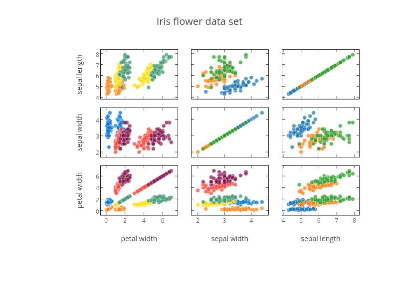 Iris Flower Data Set Scatter Chart Made By Luecks Plotly