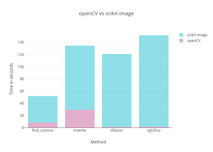 Python openCV and scikit-image comparison - Snowformatics