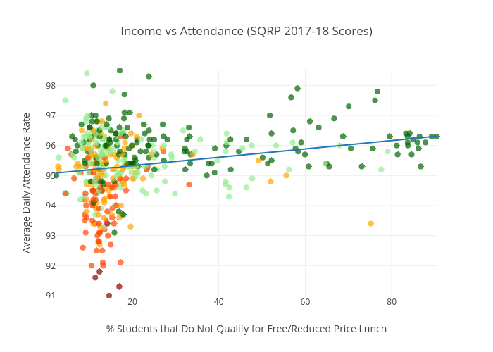 Income vs Attendance (SQRP 2017-18 Scores) | scatter chart made by Lukeshepard | plotly