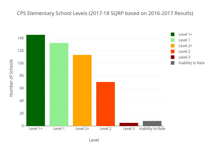 CPS Elementary School Levels (2017-18 SQRP based on 2016-2017 Results) | histogram made by Lukeshepard | plotly