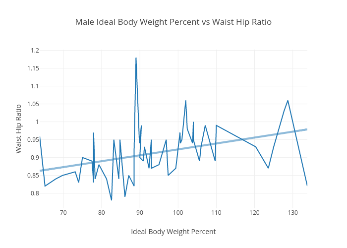Male Ideal Body Weight Percent Vs Waist Hip Ratio Scatter Chart