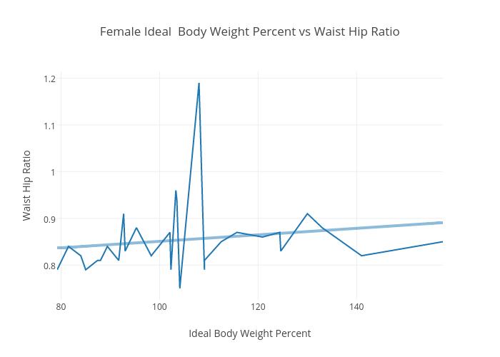 Female Ideal Body Weight Percent Vs Waist Hip Ratio Scatter Chart