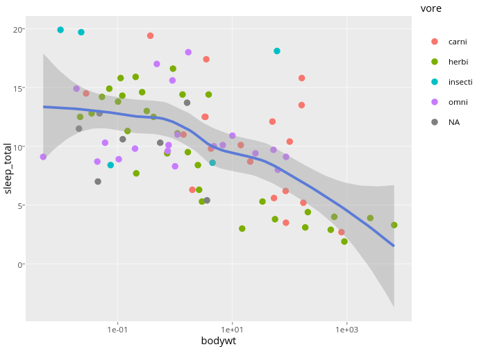 sleep_total vs bodywt   scatter chart made by Lvaudor   plotly