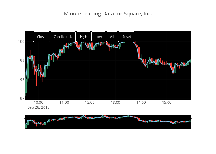 Real-time Intraday Stock Data Visualization