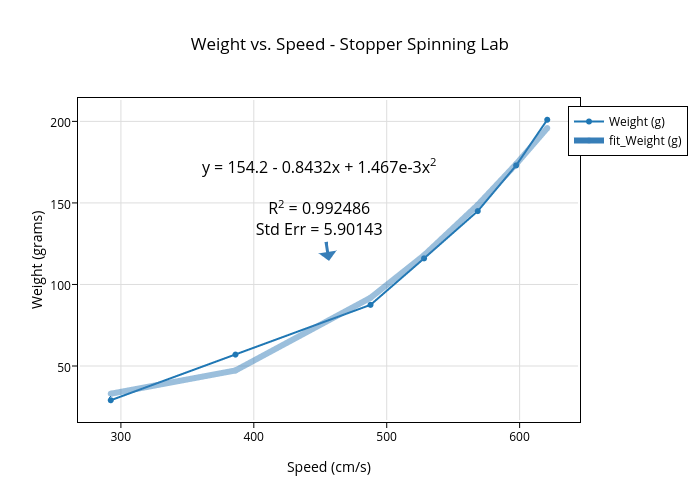 weight vs speed stopper spinning lab scatter chart made by