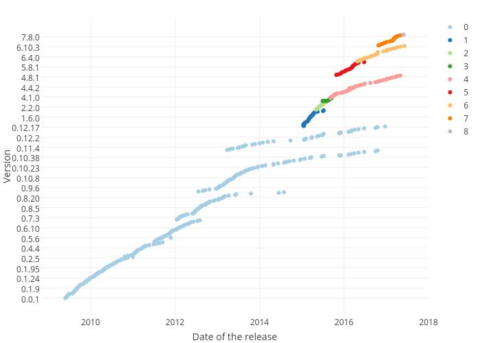 nodejs_releases