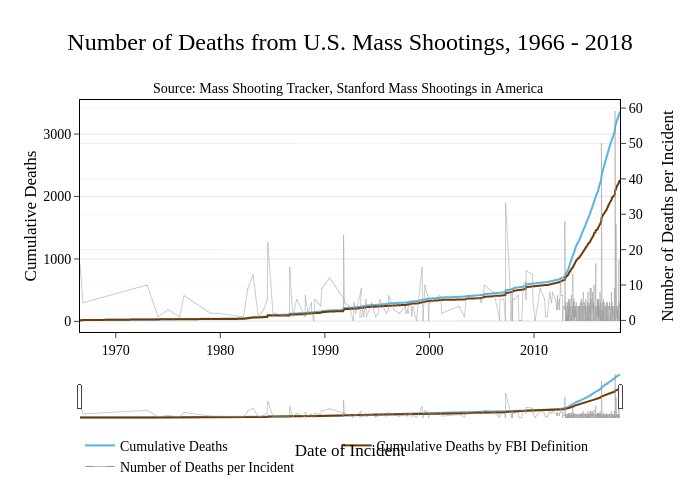 Number of Deaths from U S  Mass Shootings, 1966 - 2018