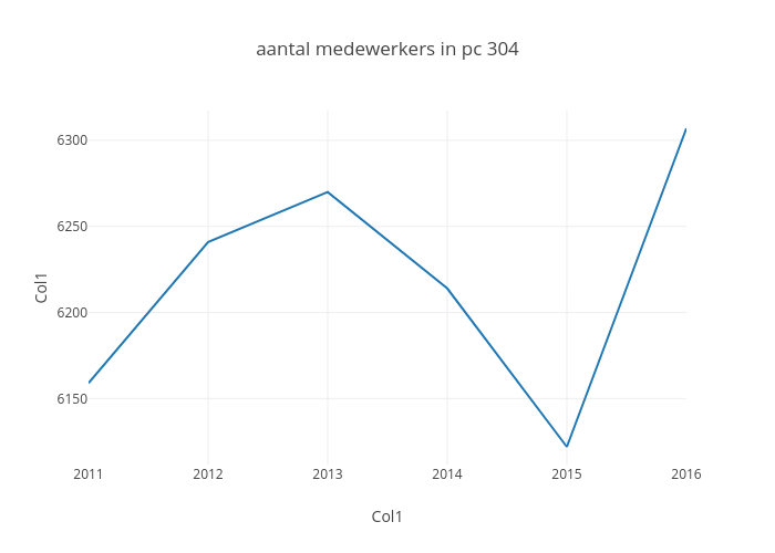 aantal medewerkers in pc 304 | line chart made by Maartenbres | plotly