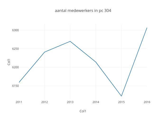 aantal medewerkers in pc 304 | line chart made by Maartenbres | plotly