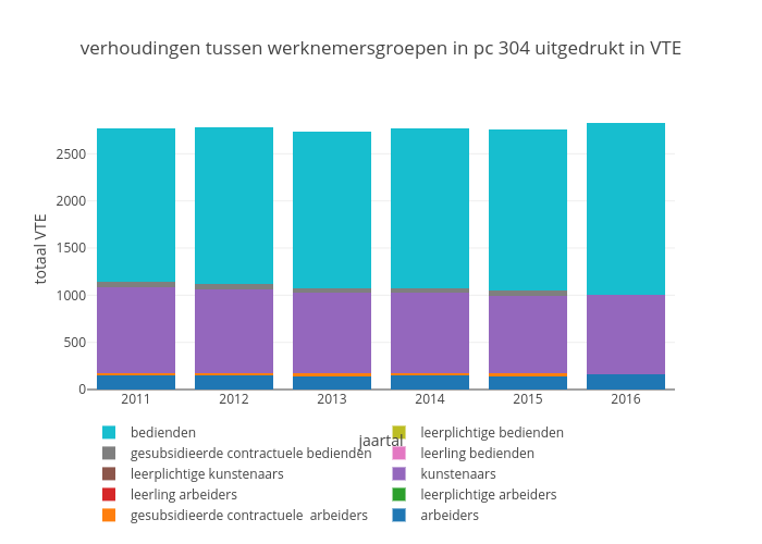 verhoudingen tussen werknemersgroepen in pc 304 uitgedrukt in VTE | stacked bar chart made by Maartenbres | plotly