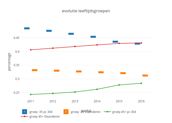 evolutie leeftijdsgroepen | box plot made by Maartenbres | plotly