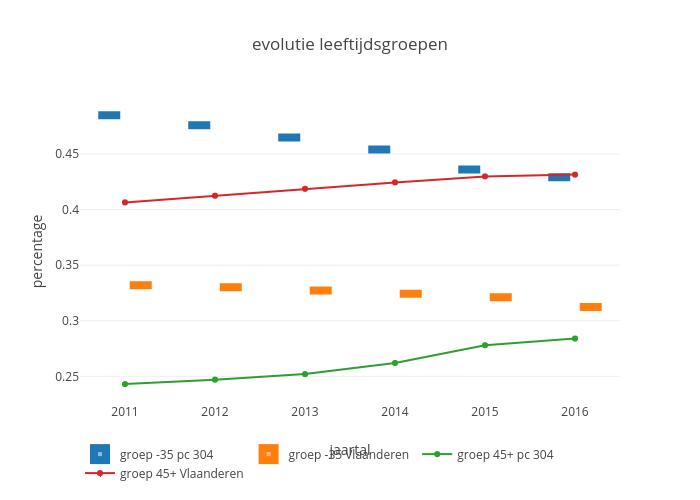 evolutie leeftijdsgroepen | box plot made by Maartenbres | plotly