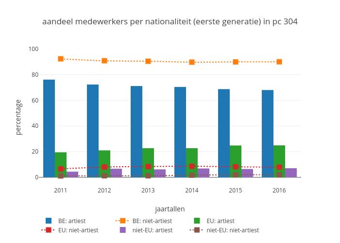 aandeel medewerkers per nationaliteit (eerste generatie) in pc 304 | bar chart made by Maartenbres | plotly