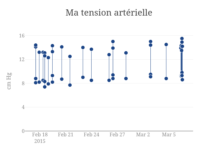 Ma tensionartérielle | scatter chart made by Maartenzam | plotly