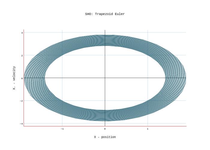 SHO: Trapezoid Euler