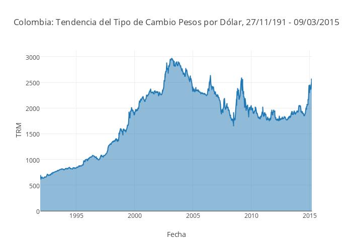 Colombia Tendencia Del Tipo De Cambio Pesos Por Dólar 27 11 191 09 03 2017