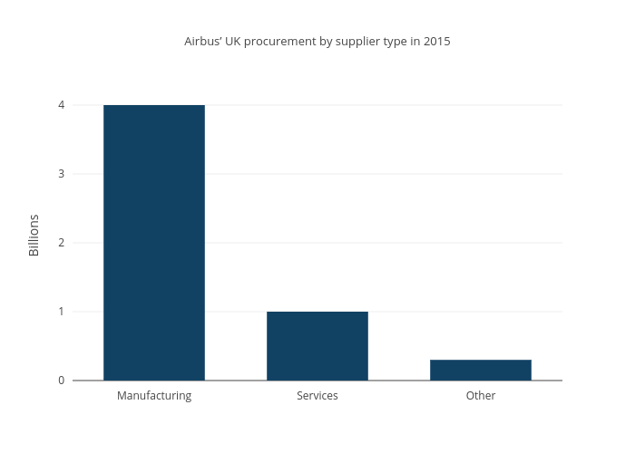Airbus' UK procurement by supplier type in 2015 | filled bar chart made by Madeline.amy.white | plotly