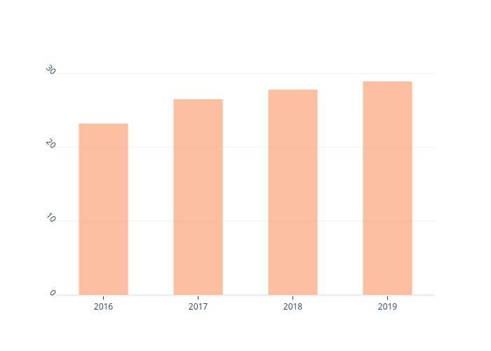 bar chart made by Madeline.amy.white | plotly